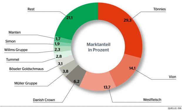 Según ISN, el 10 por ciento más importante de la industria es el 79 por ciento de todos los cerdos en Alemania.